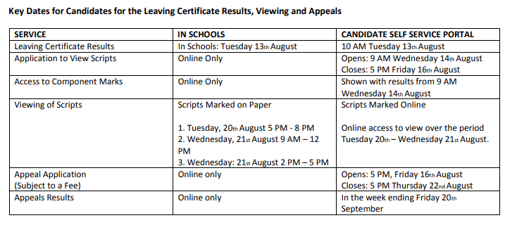 Viewing of Leaving Certificate Scripts + Appeals Process